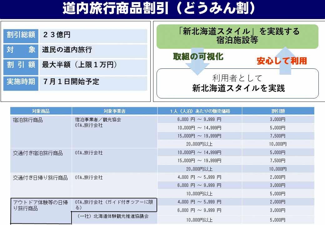 道内旅行商品割引(どうみん割)を7月1日開始、6月28日(日)から順次発売