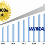 WiMAX 2+の屋外基地局が40,000局を突破