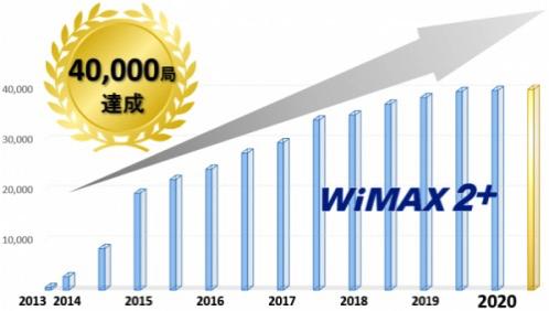 WiMAX 2+の屋外基地局が累計40,000局突破