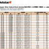 ジェットスター:国内線が対象の片道500円セール、9月17日(木)17時発売