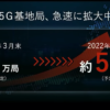 KDDI、5G基地局を2021年3月末に約1万局、22年3月末には5万局に増加予定