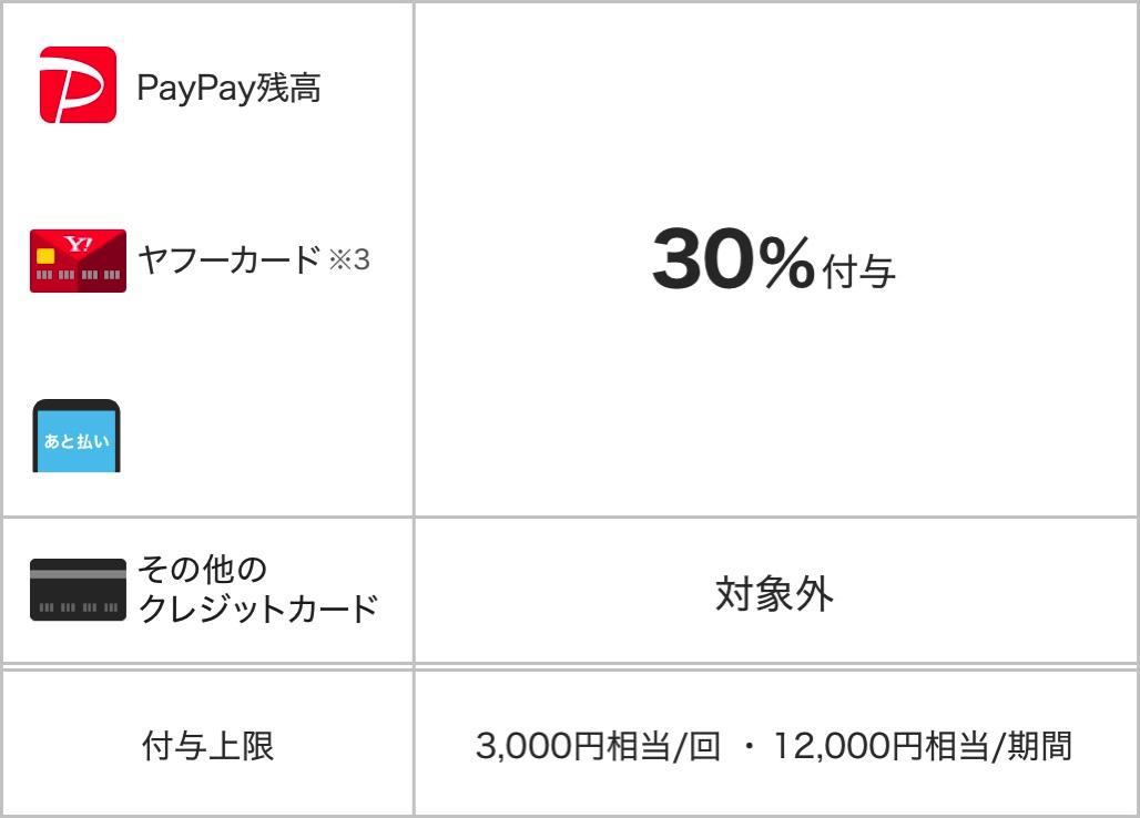 支払方法&還元率
