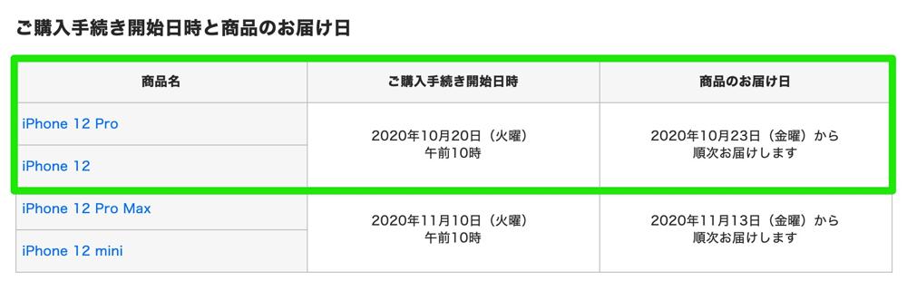 ドコモオンラインショップは:iPhone 12/12 Proの購入手続きを10月20日(火)10時開始