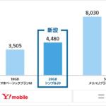【Y!mobile】月額4,480円で20GB使える「シンプル20」、光セット割や家族割は対象外