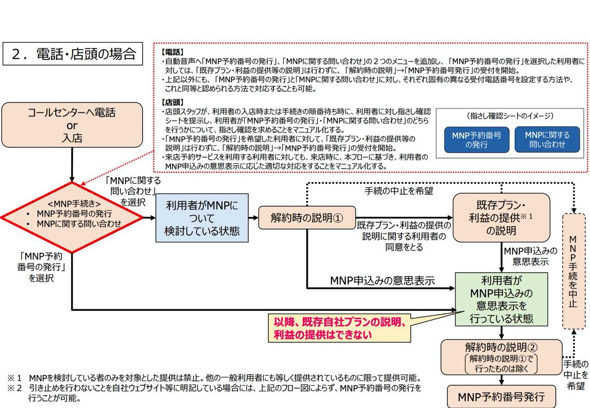 ガイドライン改正後のMNP手続き(電話・店頭)