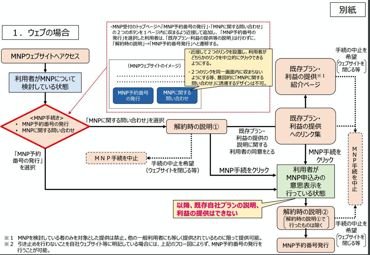 ガイドライン改正後のMNP手続き(Web)