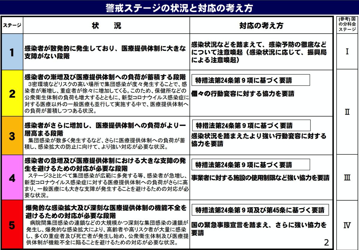 北海道が独自に定める「警戒ステージ」
