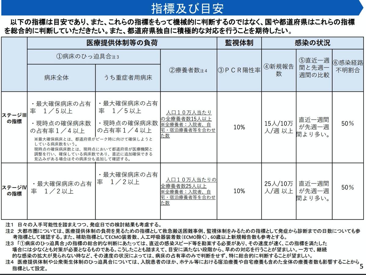 政府の新型コロナウイルス対策分科会の定める「ステージ」の指標と目安