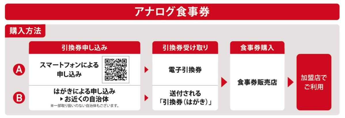 Go To Eat東京:アナログ食事券購入方法