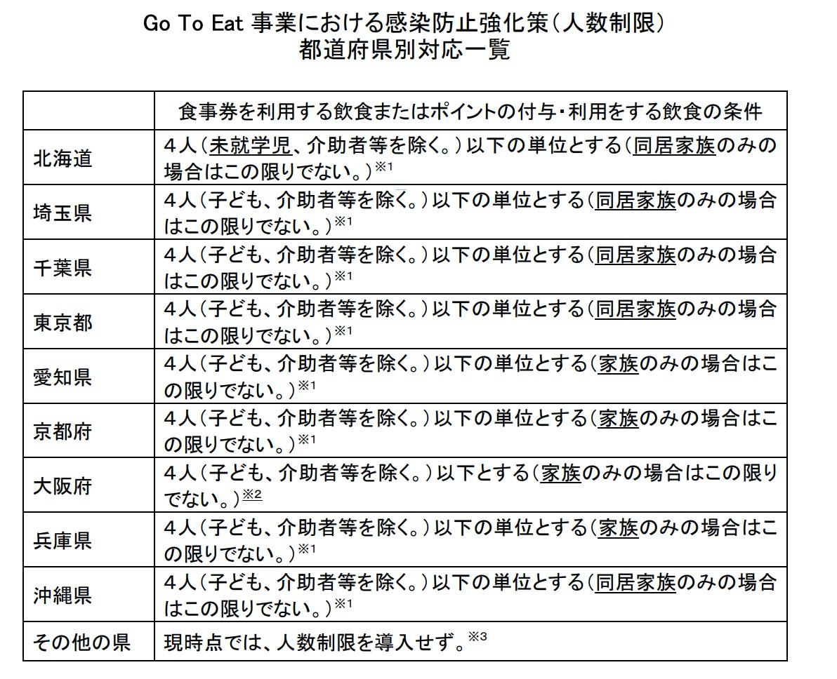 Go To Eat 事業における感染防止強化策(人数制限) 都道府県別対応一覧