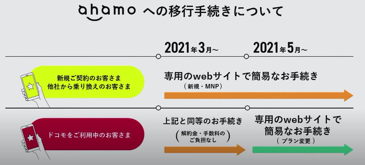 「ahamo」の新規契約・既存プランからの変更イメージ