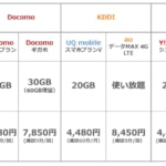 日本通信、ahamo対抗で1,980円の「合理的20GBプラン(今は16GB)」を提供開始
