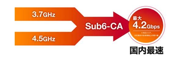 ドコモ、5G sub6周波数帯にキャリアアグリゲーション導入