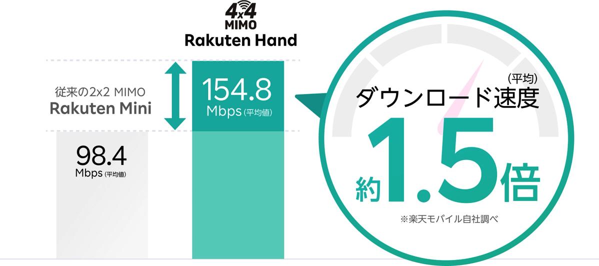 Rakuten Handは4×4 MIMO対応