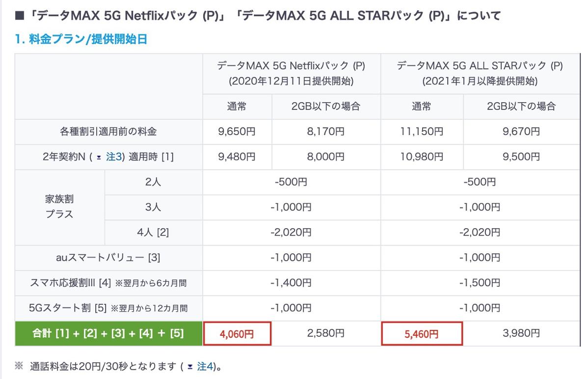 ■「データMAX 5G Netflixパック (P)」「データMAX 5G ALL STARパック (P)」について