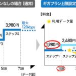 【ドコモ】5Gギガライト・ギガライトの通信量を1GBまでに設定する「ギガプラン上限設定オプション」、2021年3月に提供開始
