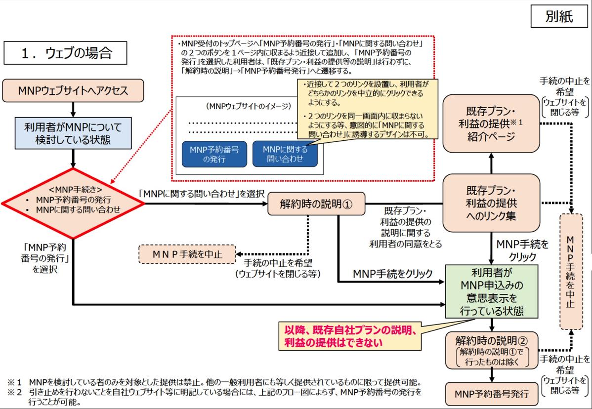 MNP転出時のフロー(Web)