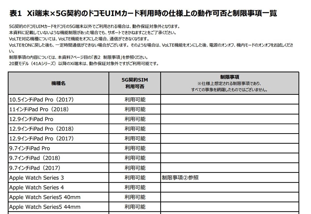 Xi端末×5G契約のドコモUIMカード利⽤時の仕様上の動作可否と制限事項⼀覧
