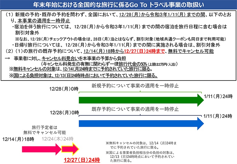 「Go To トラベル」旅行者の無料キャンセルを12月27日(日)24:00まで受付