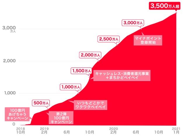 【PayPay】ユーザー数が3,500万人突破、1都3県人口と同規模に