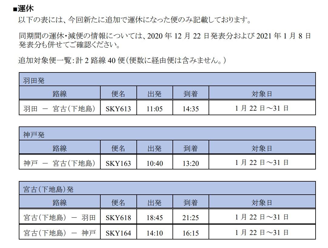 スカイマークが羽田・神戸〜下地島線を一時運休