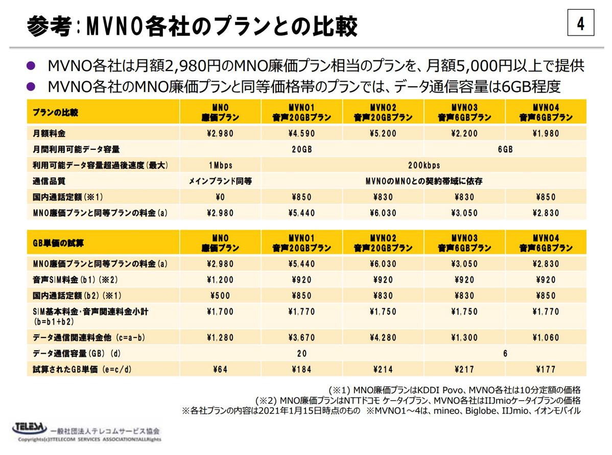 MVNO各社のプランとの比較