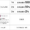 【PayPay】PayPayモールとYahoo!ショッピングで1等100%還元(〜2月28日)
