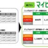mineoが新料金、20GBで月額1,980円・GB単価では100円以下に