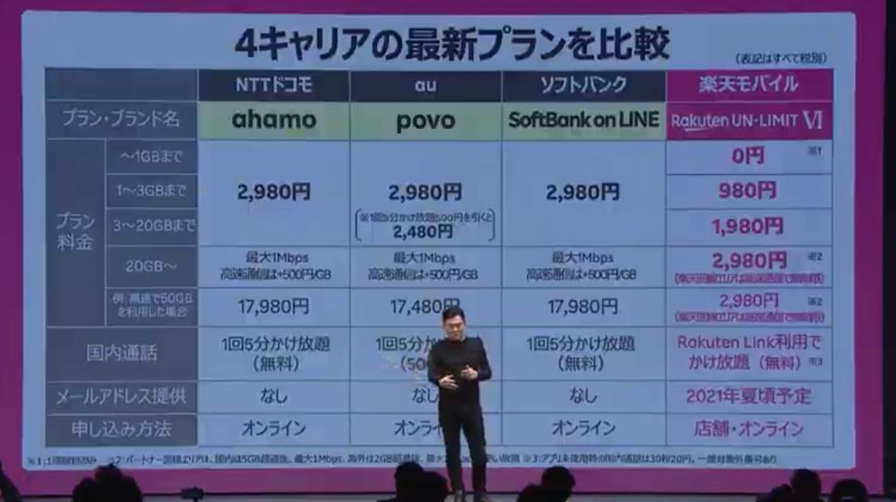 ahamo・povo・SoftBank on LINE・Rakuten UN-LIMIT Ⅵの比較