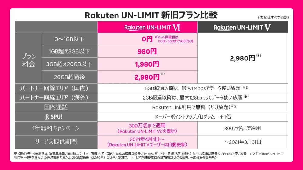 「Rakuten UN-LIMIT V」と「Rakuten UN-LIMIT Ⅵ」の比較
