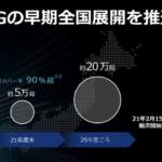 ソフトバンク、4G周波数で5Gサービス提供開始