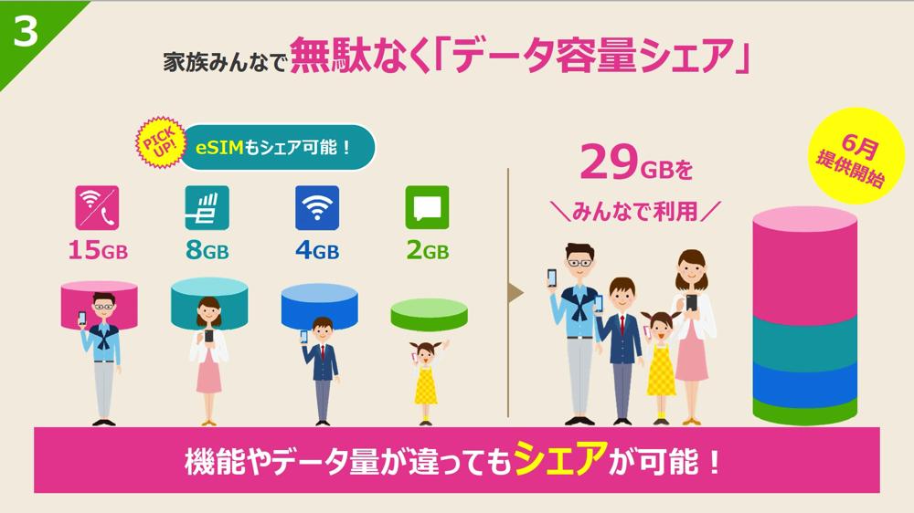 「データ容量シェア」の利用イメージ