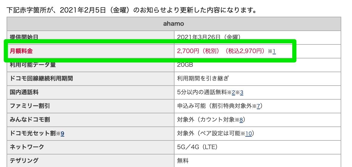 ahamo、月額料金を税別2,980円→2,700円に値下げ