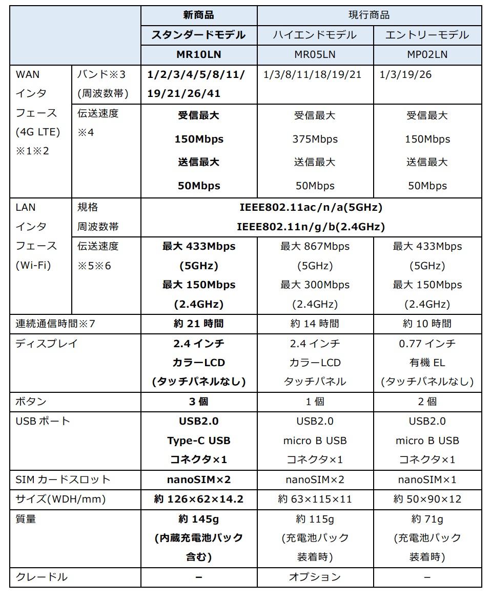 新商品と現行商品(MR05LN / MP02LN)の仕様比較
