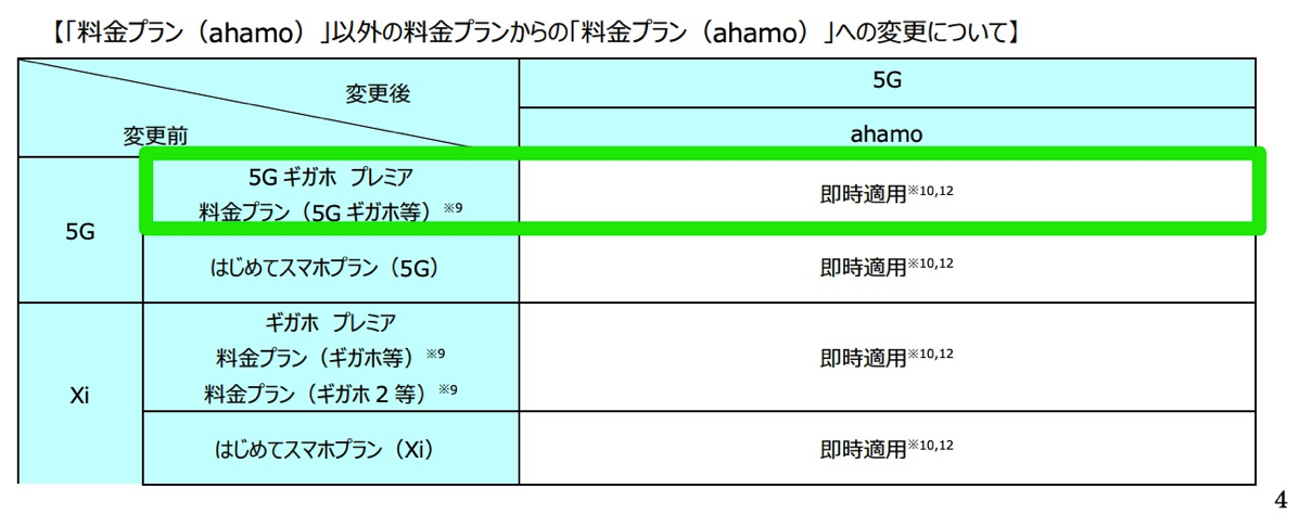 ahamo:提供条件書