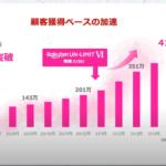 楽天モバイル、MNOサービスの累計契約申込数が400万回線突破、MNP契約も増加中