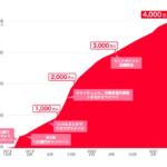 【PayPay】登録ユーザー数が4,000万人を突破、7月25日は最大10万円を全額還元