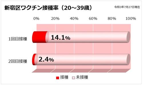 新宿区ワクチン接種率(20〜39歳)