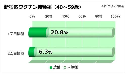 新宿区ワクチン接種率(40〜59歳)