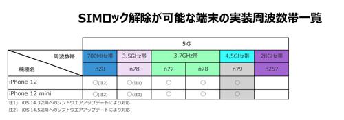 SIMロック解除が可能な端末の実装周波数帯一覧(UQ mobile)