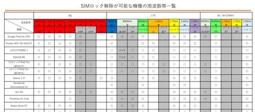 SIMロック解除が可能な機種の周波数帯一覧