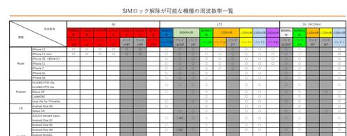 SIMロック解除が可能な機種の周波数帯一覧(Y!mobile)