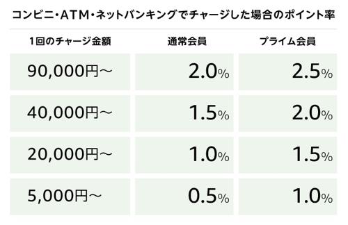 「Amazonチャージ」のポイント還元率