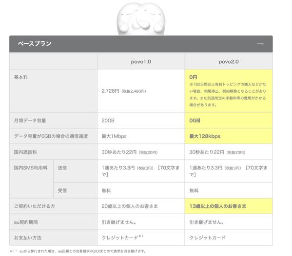 povo1.0/povo2.0比較表|povo から新プラン povo2.0 がスタート|au