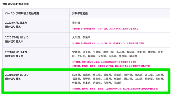 楽天モバイル:23道県でパートナー回線の提供を順次終了