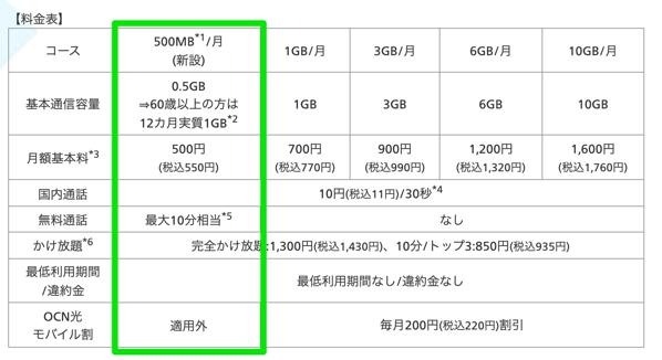OCN モバイル ONE、「ドコモのエコノミーMVNO」対応プラン