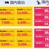 楽天、九州地方の旅行に使えるクーポン配布!宿泊代金3万円で2万円割引など、熊本・大分は7割引、その他九州は5割引