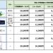 UQ、W04・L01への機種変更は現行機種22カ月以上で本体代0円・手数料0円に